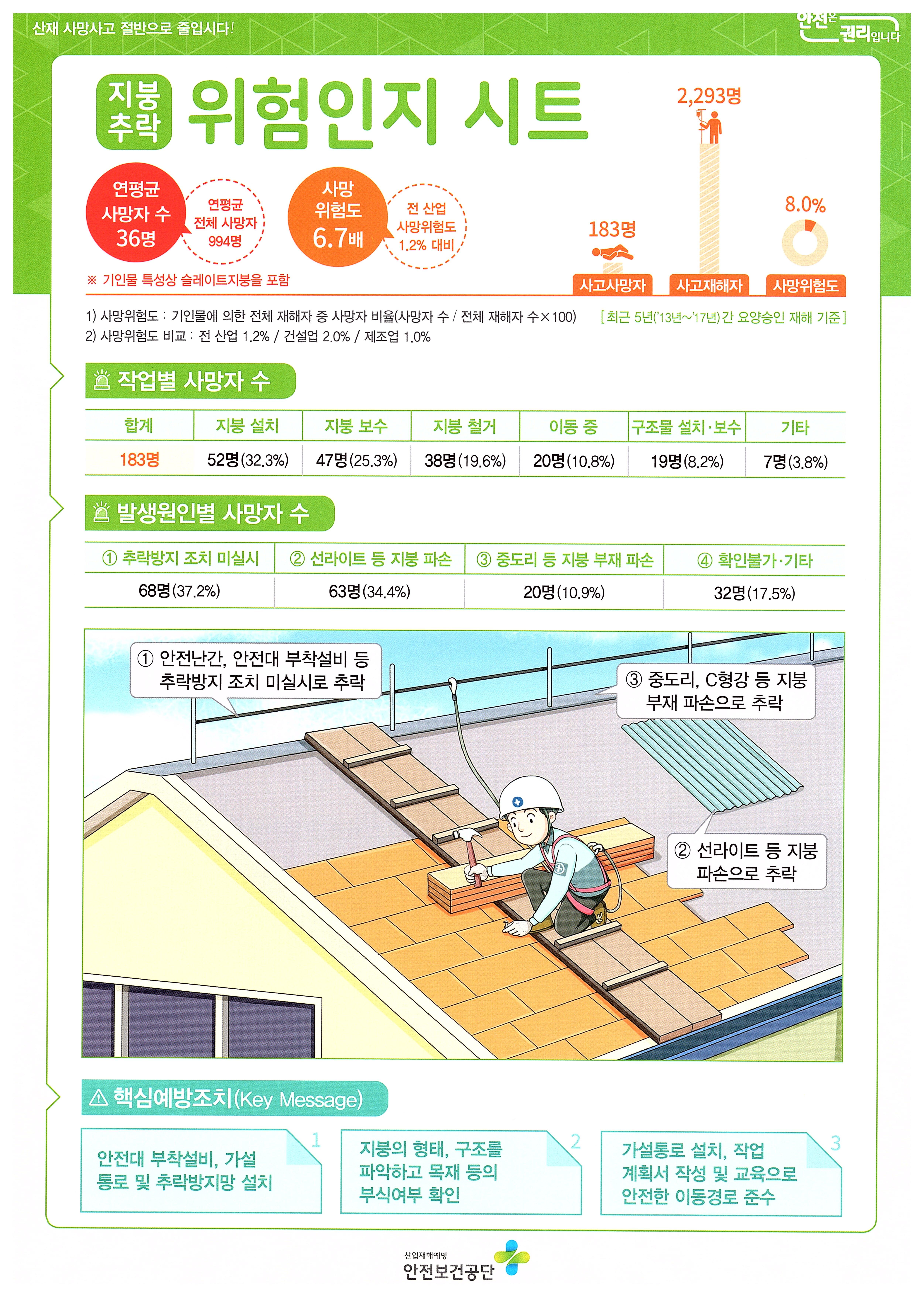 축사창고 지붕장업 중 추락재해예방 OPL 2.jpg